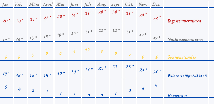 wetter gran canaria im mai