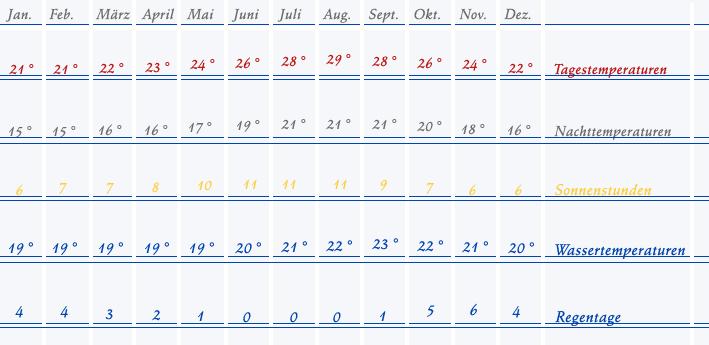 Wetter auf teneriffa